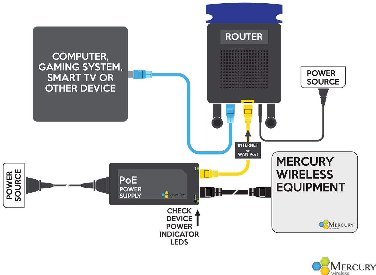 Check The And Connection Of Your Devices