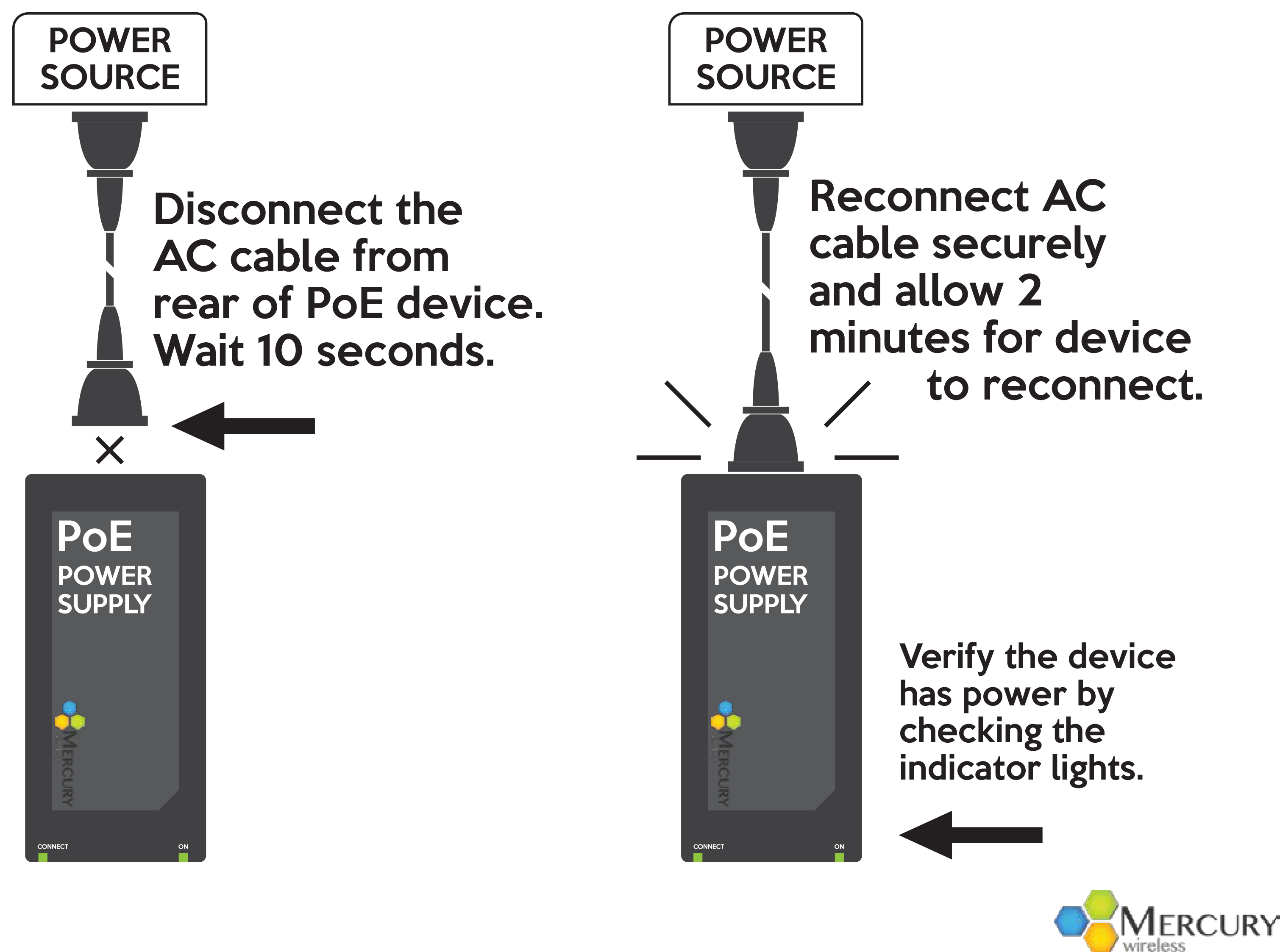 Allow 2 Minutes For The Mercury Wireless Equipment To Re Connect Network And Test Your Connection Again